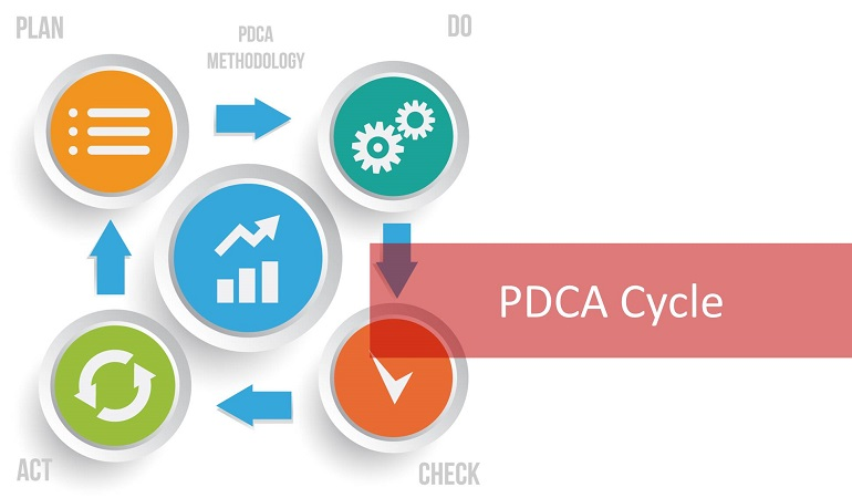What is the PDCA cycle?